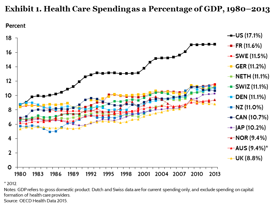 US Health Care Spending fuel to the fire
