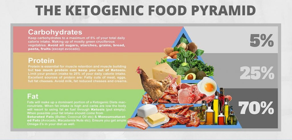 Ketogenic Diet: A Low Carb Aid Against Diseases